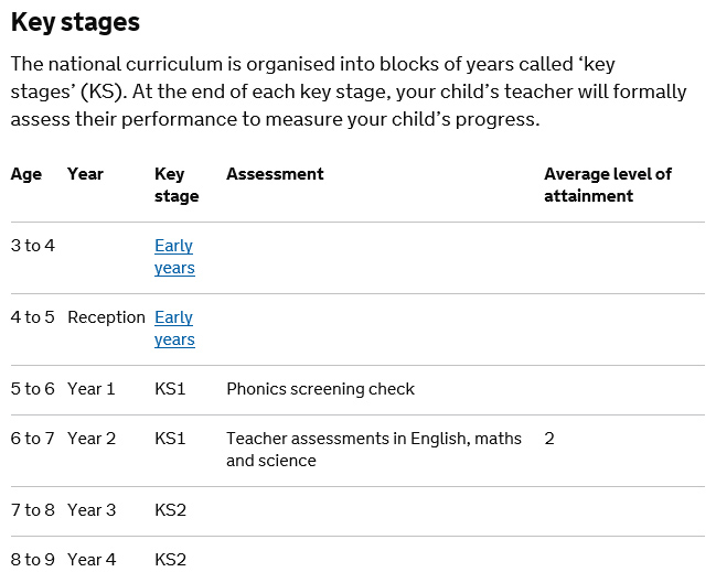 national curriculum stages